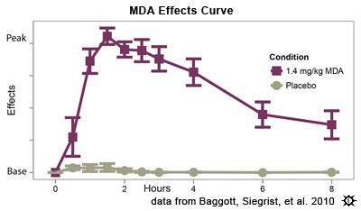 Erowid MDA Vault : Effects