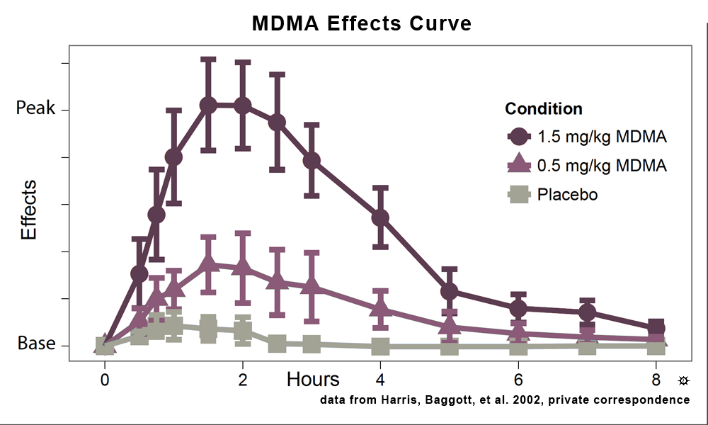 Erowid Chemicals Vaults : Images : mdma duration chart_large
