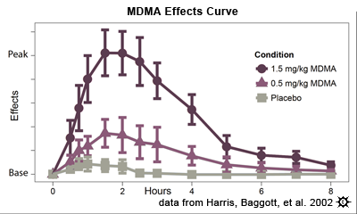Erowid MDMA Vault : Effects