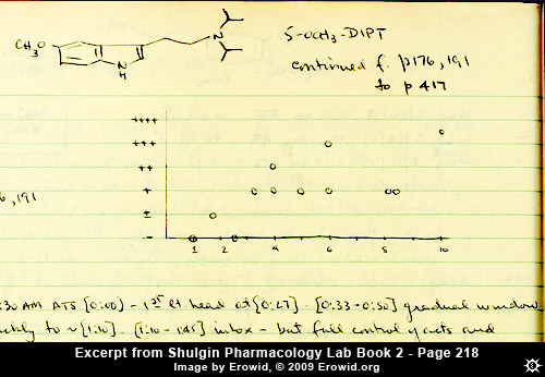 Erowid Online Books : Alexander Shulgin's Lab Books : Book 2 Notes